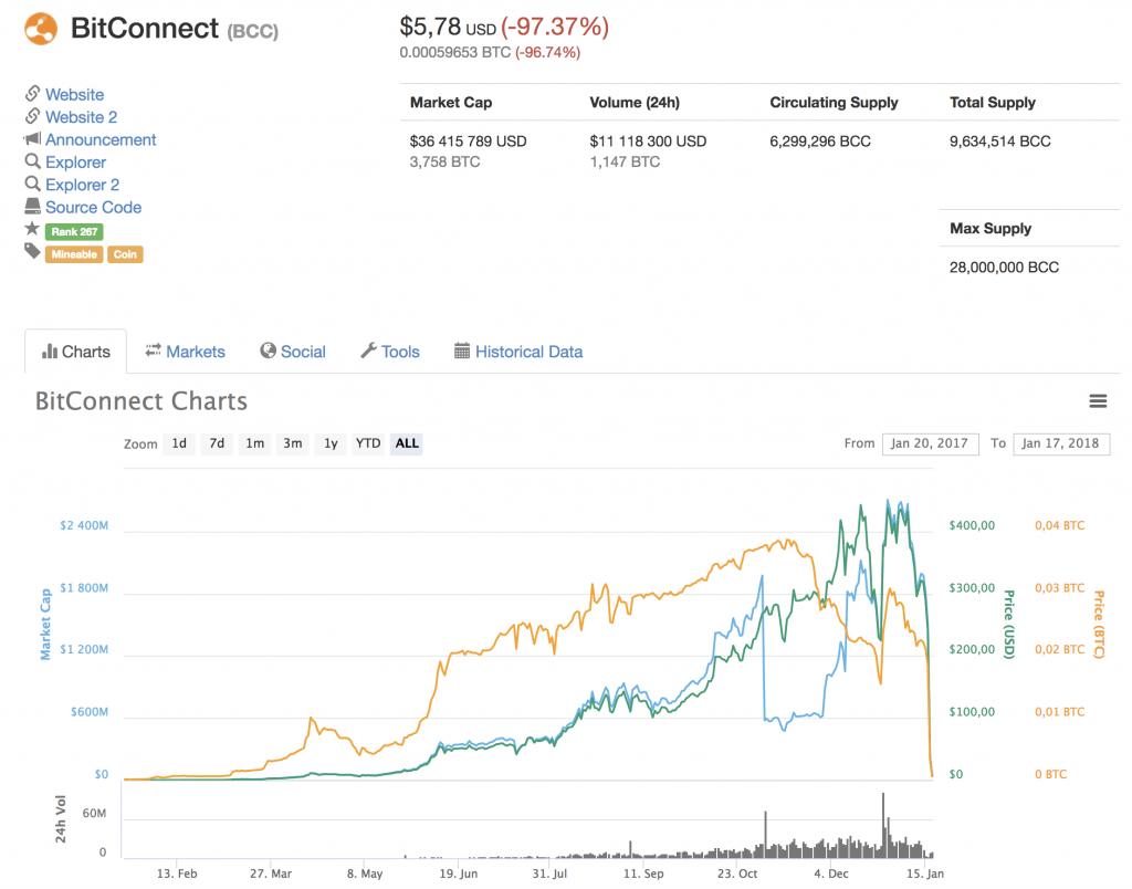 Bitconnect ner 97 procent